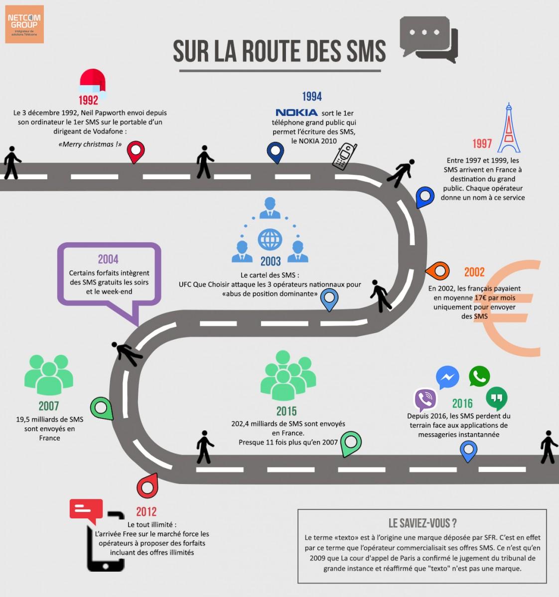 Infographie - histoire des sms