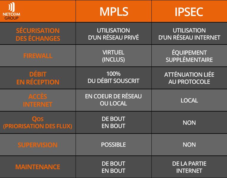 tableau-VPN-MPLS
