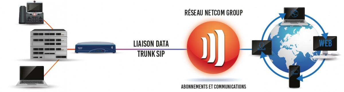 Schéma offre Netcom TRUNK SIP