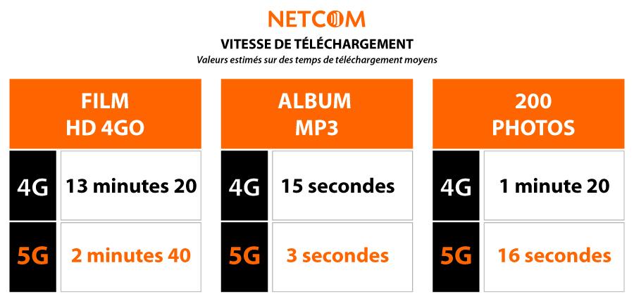 vitesse-5G